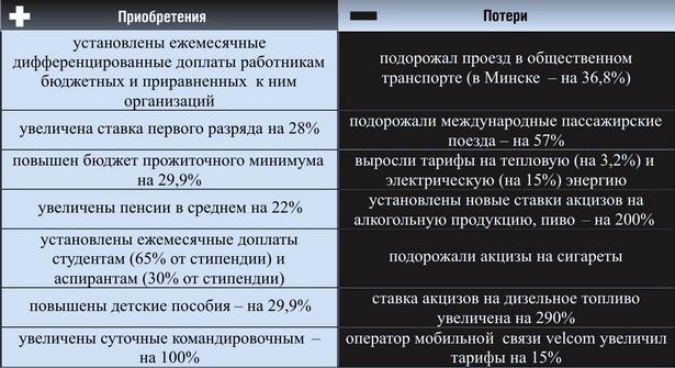 Что приобретут, а что потеряют белорусы в ноябре