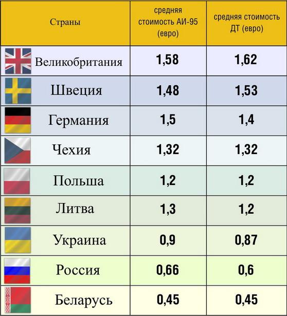 Cтраны, в которых ДТ стоит примерно так же или дороже, чем А-95 бензин