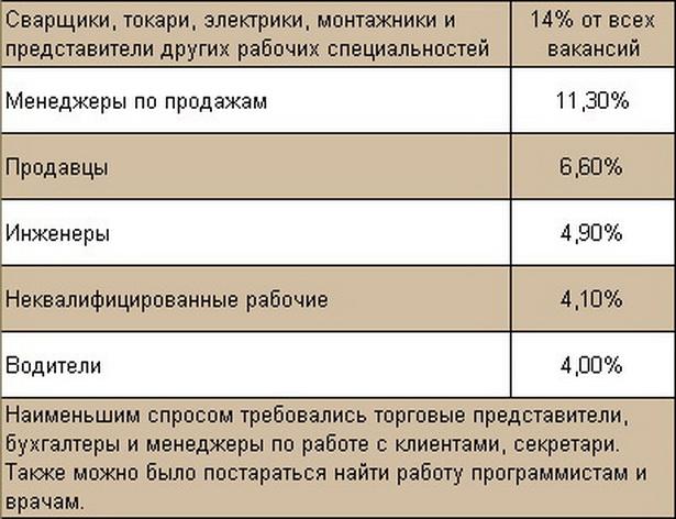 Работники каких специальностей требуются в России