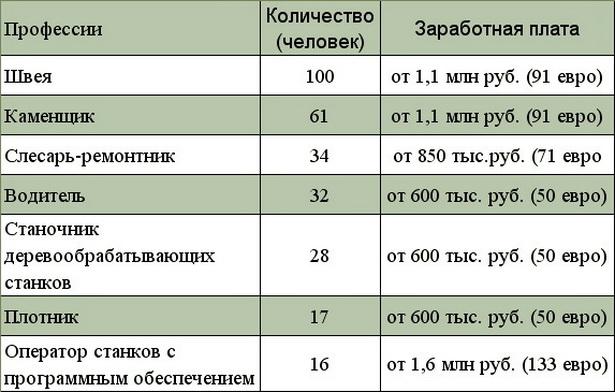 Наиболее востребованные специалисты на рынке труда в Барановичах