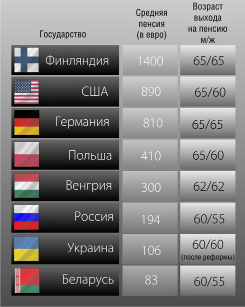 Средние размеры пенсий в Беларуси и в некоторых странах мира