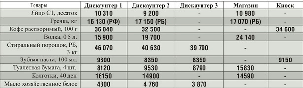 Цены на некоторые продукты питания и бытовую химию в дискаунтерах и магазинах