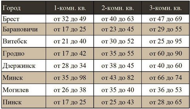 Приблизительная стоимость вторичного жилья в Барановичах и в некоторых городах Беларуси (в тысячах долларов США)