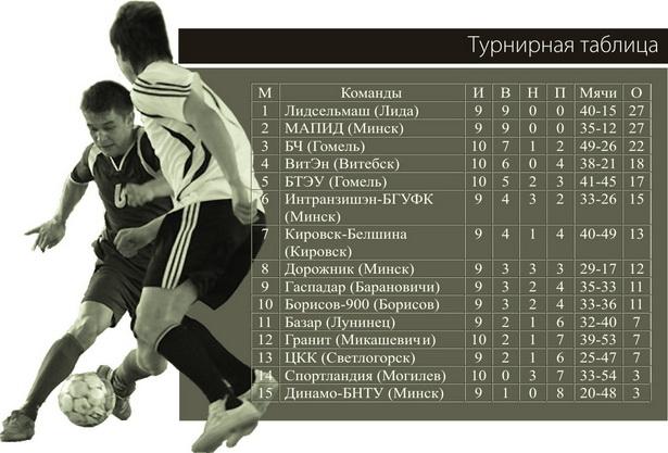 Ттурнирная таблица
