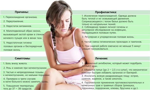 Признаки цистита и его лечение в домашних