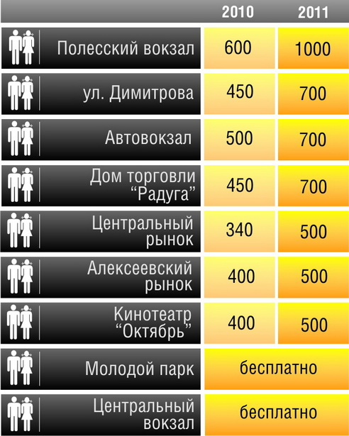 Стоимость посещения туалетов в Барановичах в разные годы