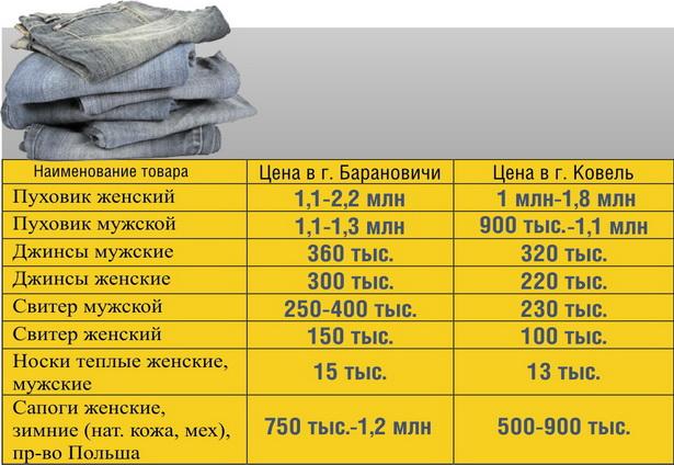 Приблизительные цены на одежду и обувь на рынках г. Ковель и г.Барановичи  (в белорусских рублях)