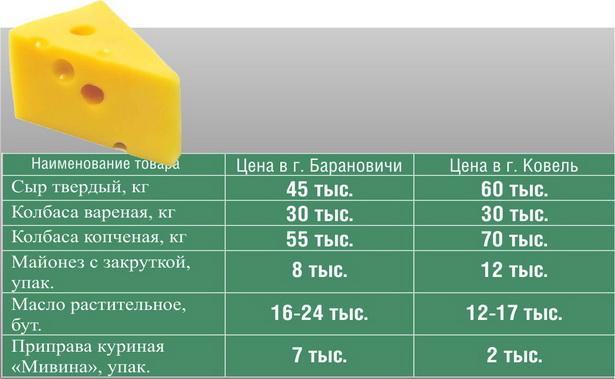 Средние цены на некоторые продукты в Ковеле и Барановичах  (в белорусских рублях)