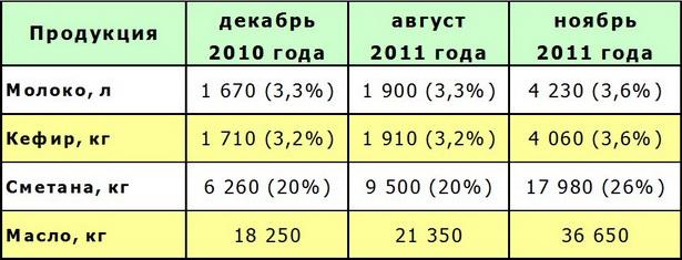 Как изменились цены на молочную продукцию в Барановичах (% - жирность продукта)