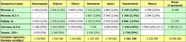 Сколько стоит молочная продукция в Барановичах и других городах, рублей (% - жирность продукта)