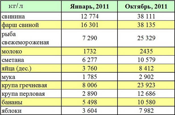 Рост цен на продукты питания, руб./кг