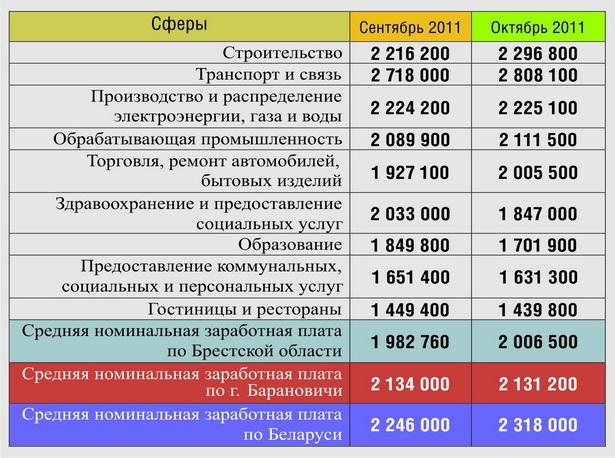 Номинальная среднемесячная заработная плата в                     г. Барановичи по видам экономической деятельности, рублей