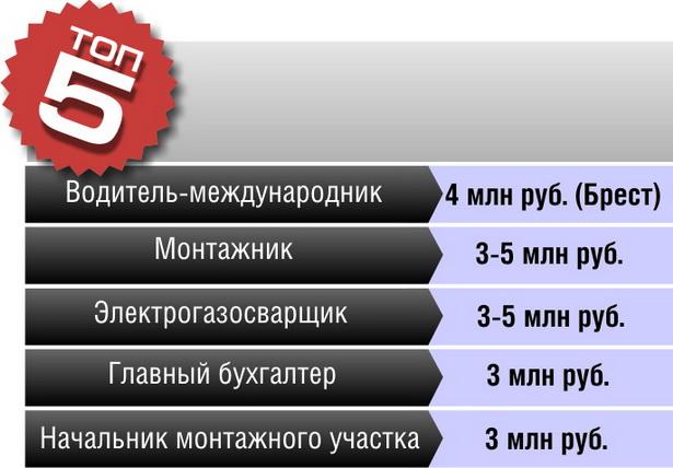 самых высокооплачиваемых вакансий в Брестской области