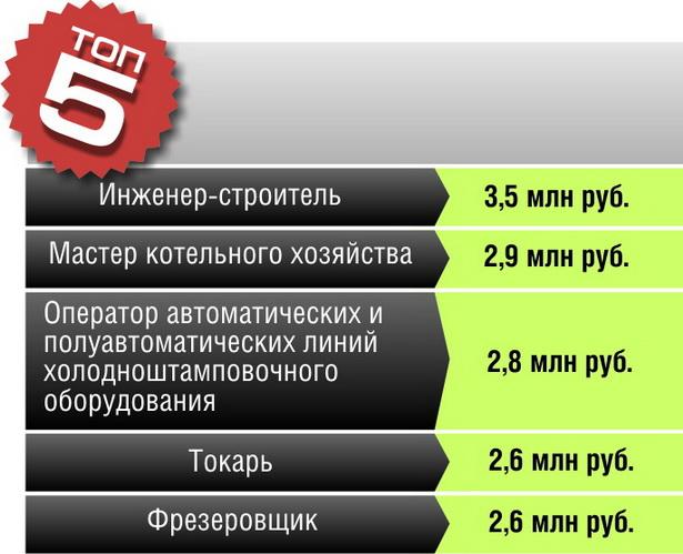 самых высокооплачиваемых вакансий в Барановичах
