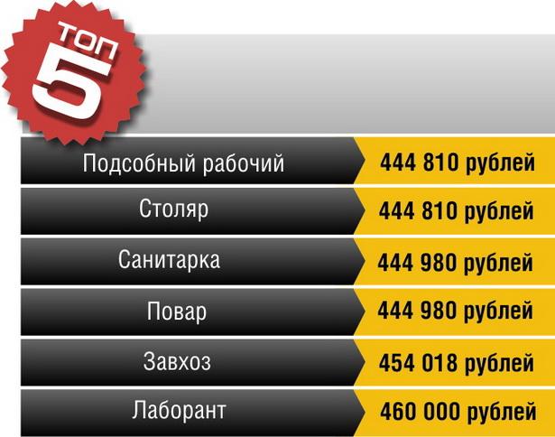 5 самых низкооплачиваемых профессий в Брестской области (оклад+надбавки)