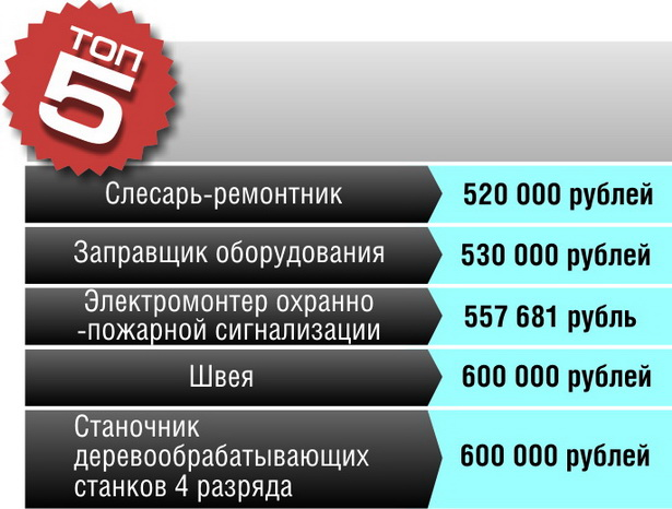 5 самых низкооплачиваемых профессий в Барановичах