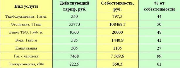 Сколько белорусы не доплачивают за коммуналку (себестоимость рассчитана в Постановлении Совмина № 138 от 4.02.2011)