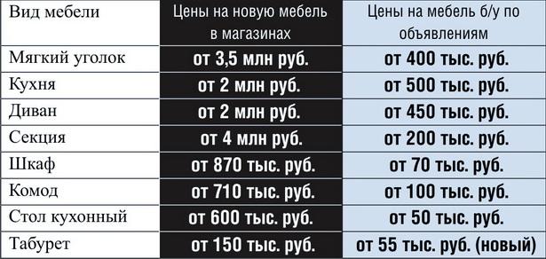 Цены на некоторые виды мебели в Барановичах