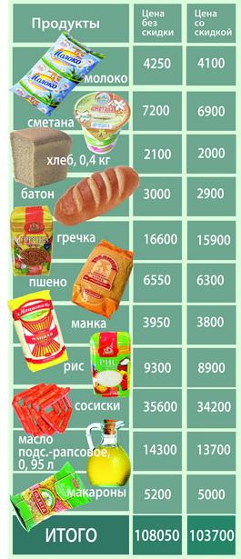 Как изменились цены на продукты для малообеспеченных  с 1 декабря в одном из магазинов г. Барановичи