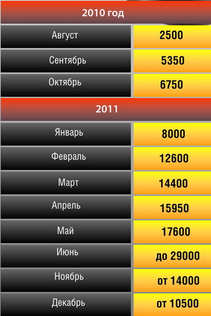 Как за год менялись цены на гречневую крупу в магазинах     г. Барановичи   (в рублях)