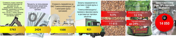 Как складывается цена на крупу гречневую, полученную при переработке давальческого сырья на ОАО «Барановичхлебопродукт»,  за килограмм       (в рублях)