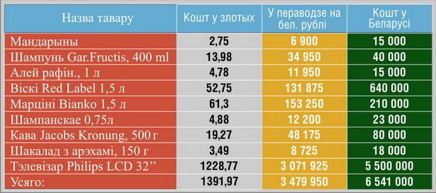 Параўнанне кошту тавараў, набытых у Польшчы