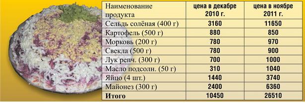 Приблизительная стоимость ингредиентов салата «Селедка под шубой» (в рублях)