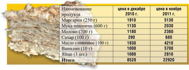 Примерная стоимость домашнего торта «Наполеон»