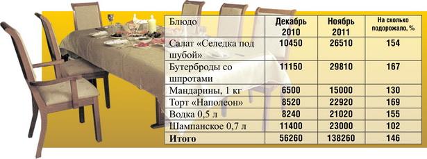 На сколько в среднем подорожал традиционный новогодний стол