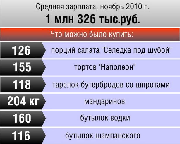 Как изменилась покупательская способность средней зарплаты в Барановичах