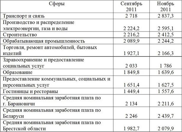 Номинальная среднемесячная заработная плата в г. Барановичи по видам экономической деятельности, тыс. рублей