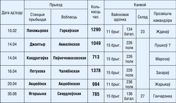 Прымусовыя вывазы людзей з Баранавіч у 1940 годзе  (чыгуначны транспарт)