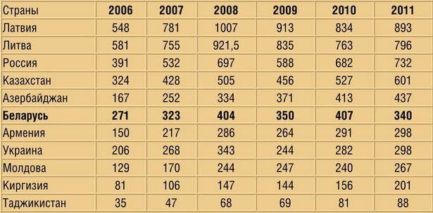 Средняя номинальная заработная плата в некоторых странах (в долларах)