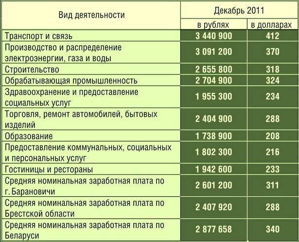 Номинальная среднемесячная заработная плата в                   г. Барановичи по видам экономической деятельности
