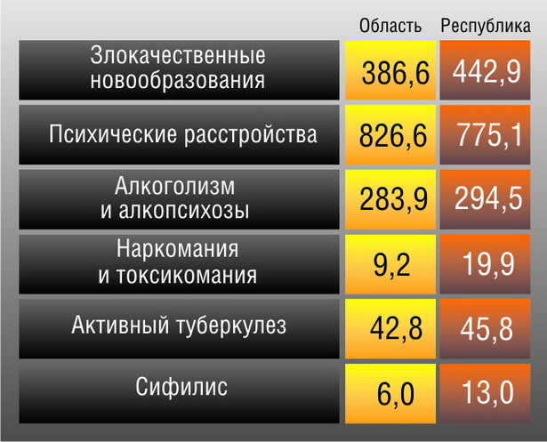 Заболеваемость населения Брестской области в сравнении с ситуацией  по РБ в 2010 году
