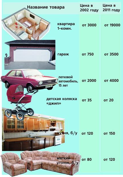 Как изменились цены на некоторые товары, продаваемые через частные объявления в Барановичах (в долларах)