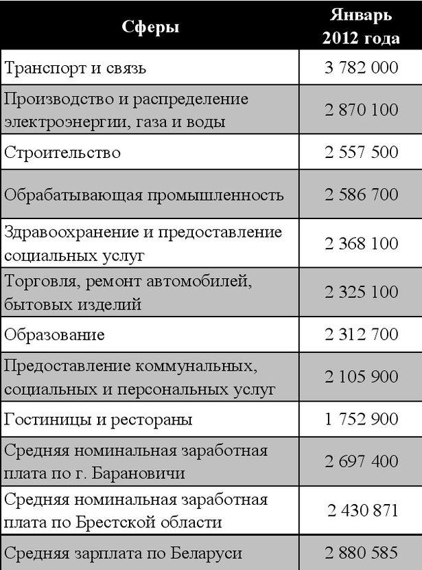 Таблица 1. Номинальная среднемесячная заработная плата в г. Барановичи по видам экономической деятельности, рублей