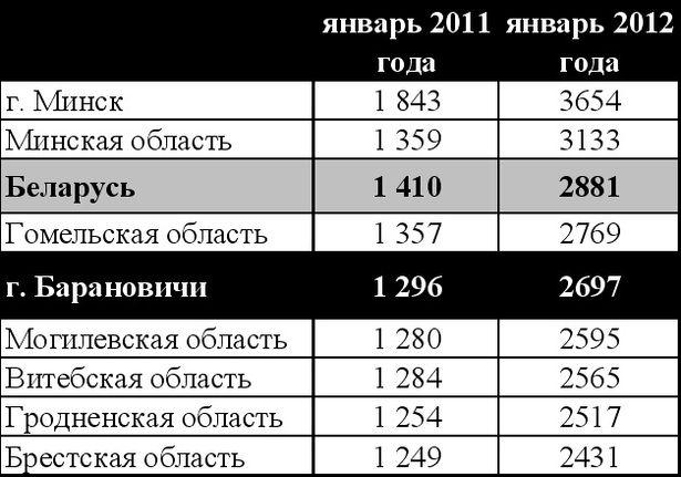 Таблица 2. Как изменилась средняя номинальная заработная плата в регионах и в столице за год, тысяч рублей