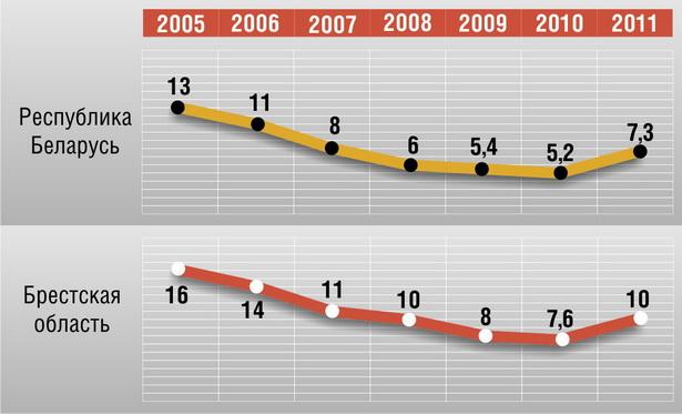 Как изменялась доля малообеспеченных (живущих на бюджет ниже прожиточного минимума) белорусов в Брестской области и в целом по Беларуси по годам, %