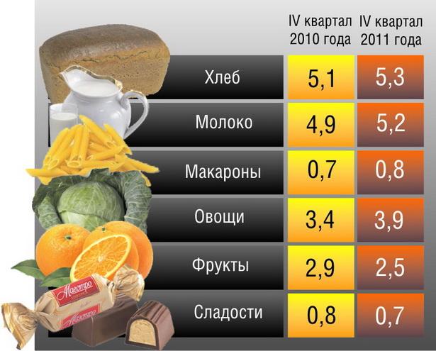 Таблица 2. Как изменилось потребление  некоторых продуктов питания в белорусских семьях на 1 человека в месяц, кг