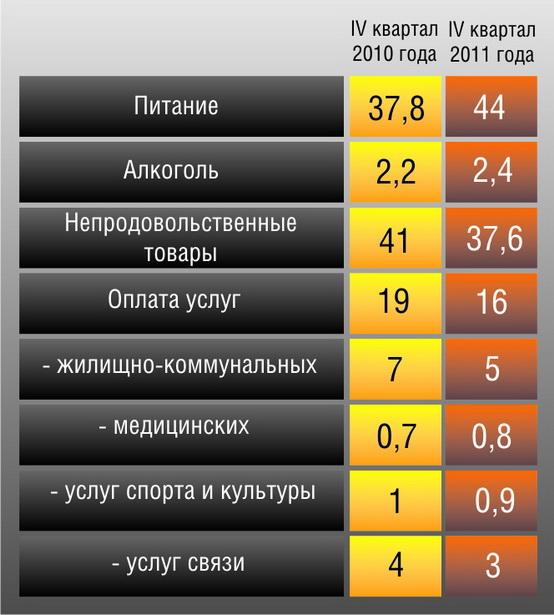 Таблица 3. Как изменились потребительские расходы белорусских семей, %