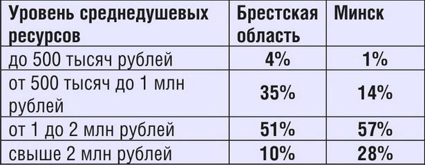 Таблица 1. Какой суммой в месяц располагали жители Брестской области и жители Минска (IV квартал 2011 года)