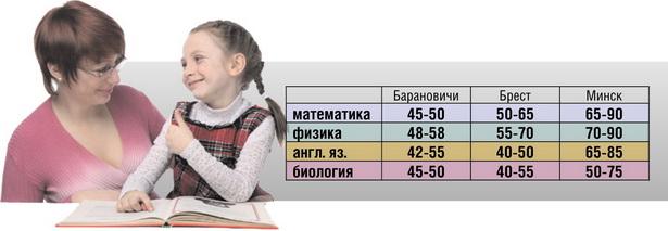 Стоимость одного занятия с репетиторами, тыс. руб. (по данным из объявлений в Интернете)