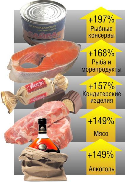 Диаграмма 1.   Наибольший рост цен на продовольственные товары в Беларуси   (за январь-февраль 2012 г. по отношению к январю-февралю   2011 г.)