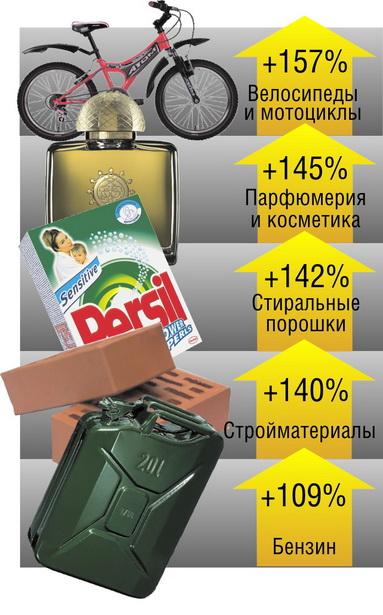 Диаграмма 2.   Наибольший рост цен на непродовольственные товары в Беларуси   (за январь-февраль 2012 г. по отношению к январю-февралю   2011 г.)