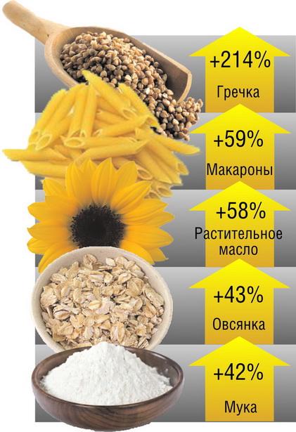 Диаграмма 3.   Продажи каких продуктов выросли больше всего в Барановичах в натуральном выражении   (за январь-февраль 2012 г.  по отношению к январю-февралю   2011 г.)