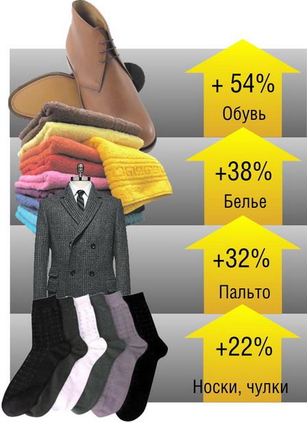 Диаграмма 4.   Продажи каких товаров выросли больше всего в Барановичах  в денежном выражении   (в январе-феврале 2012 г. по отношению к январю-февралю   2011 г.)