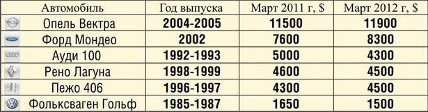 Динамика цен на некоторые марки машин в марте 2011-2012 годов в г. Барановичи