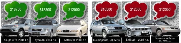 ТОП-3 самых дорогих подержанных автомобилей, продаваемых через объявления в Барановичах в марте 2011 г.