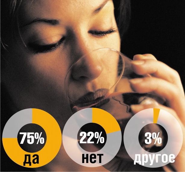 Употребляете ли вы алкоголь?